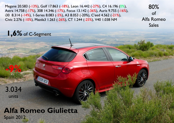 The Giulietta had a little fall in the ranking but it is still very far from the leaders of the segment. It counts for 80% of the brand's sales. Photo by: Diariomotor.com. Source: FGW Data Basis, ANIACAM, Best Selling Cars Blog