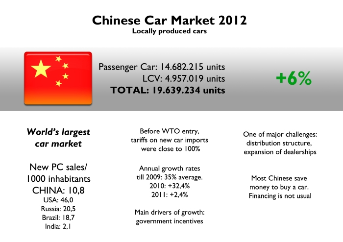 "China became world's largest market in 2009. Since then the market continues to grow but in lower rates. Compared to total population China is still a small market. If we apply USA index, then 62,5 million units should be sold in China. It other words, China is a big market but hasn't reached its top yet. Source: ""Report: Chinese Automotive Market: Passenger Cars, Components and Aftermarket 2010-2012"", introduction by Globis GmbH, China Auto Web, Best Selling Cars Blog"