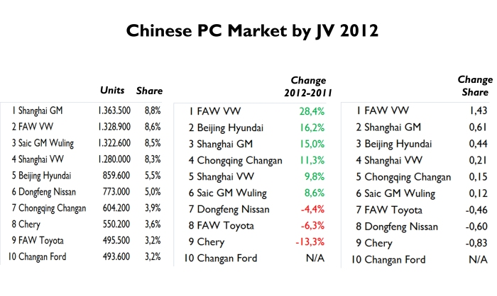 GM and VW are the absolute leaders of this market. Source: China Auto Web