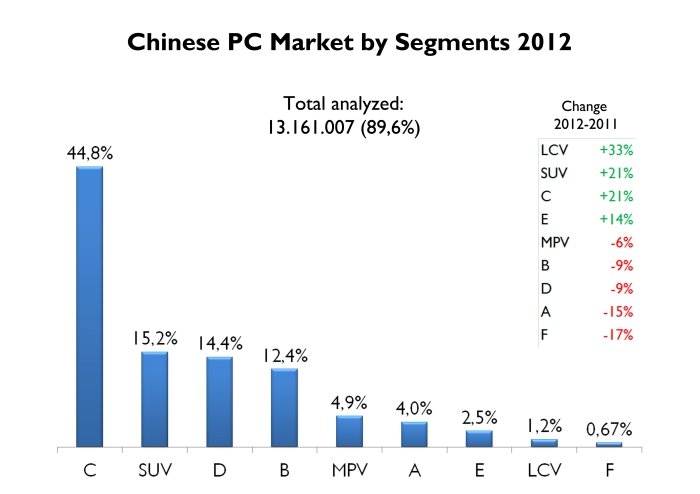 Based on Best-Selling Cars Blog data, Chinese PC market can be divided into these segments. Compact cars continue to rule, up a healthy 21%. In 2011 'B' and 'D' segments were bigger than total SUV segment. One year later SUV demand is up 21% and now is the second best-selling segment in China. Is not the case for MPV, which are still unpopular. Source: FGW Data Basis, Best Selling Cars Blog