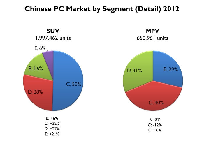 Half of the SUVs sold in China correspond to compact ones. All types of SUV advanced in 2012. It is not the case for the MPVs. Source: FGW Data Basis, Best Selling Cars Blog