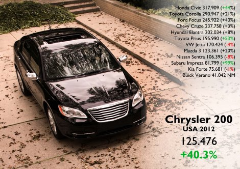 The Chrysler 200 had the best result since 2002. However it is still far away from its rivals. It got only 5.1% of C-Segment. Source: Good Car Bad Car, FGW Data Basis