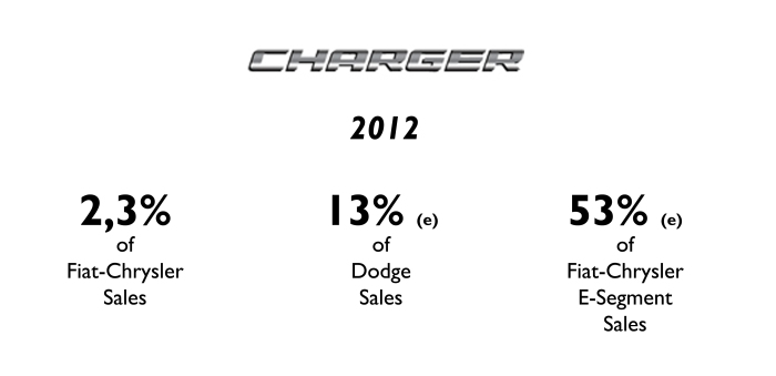 The Charger is more than half of the group sales in E-Segment. Source: FGW Data Basis, Best Selling Cars Blog