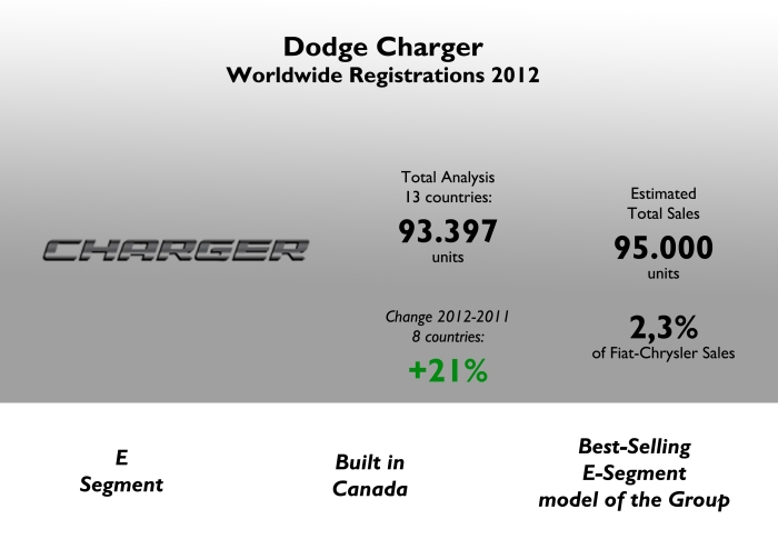 Even if it didn't cross the 100.000 units sales barrier, the Charger is a very important product for Chrysler Group as it control a very good share in world's largest E-Segment, USA. Source: FGW Data Basis, Best Selling Cars Blog