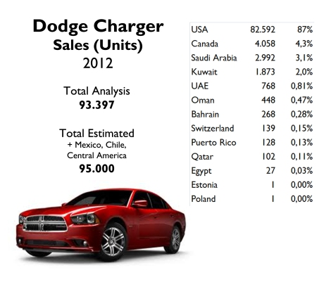 USA counts for 87% of Charger's sales. In 2007 there were 120.000 units sold in that market and almost 8.000 units in Canada. Source: FGW Data Basis, Best Selling Cars Blog