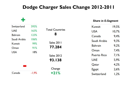 Good jump in almost all countries evaluated. Notice that the Charger is more popular (in terms of share) in Kuwait than in USA. Is hard that an American car has that popularity outside USA. Source: FGW Data Basis, Best Selling Cars Blog
