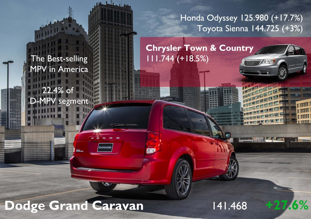 The Grand Caravan sold 27% more than its twin brother, the Town & Country. The both count for 40% of D-MPV segment. Source: Good Car Bad Car, FGW Data Basis