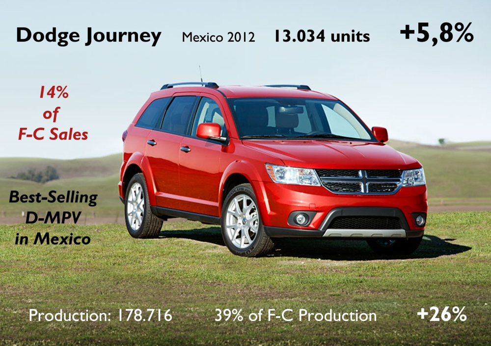 The locally-made Journey was the best-selling model of the group in Mexico, and the best-selling big MPV in overall market. This model is exported to USA, Canada and LATAM using Dodge logo. It is exported to Europe, Brazil and China using Fiat logo. Source: AMDA. Thanks to my friend Domenico from AutoItalian for the information.