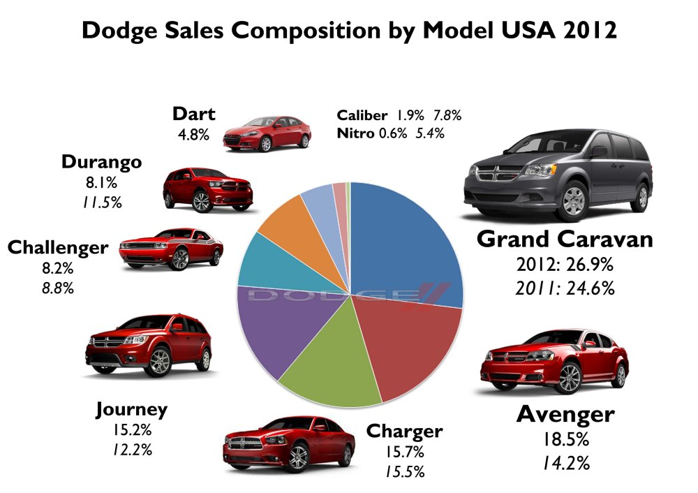 A big jump for the Avenger and Journey, while the Nitro and Caliber just said goodbye in 2012. The Durango keeps falling no matter it is a relatively new product based on the successful Grand Cherokee. Source: FGW Data Basis
