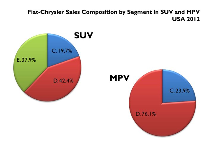 SUV and MPV are Chrysler's best selling segments. In this chart, there is the composition of them by size. Source: FGW Data Basis