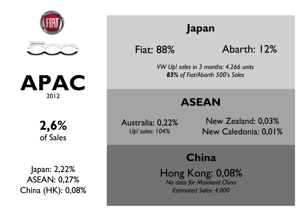 Despite the low penetration in Asian markets, the 500 is available in Japan (where it is somehow popular), Korea (since February 2013), China, Hong Kong, Australia, New Zealand and some other. The Up! had a negative impact in its sales, specially in Australia. Source: FGW Data Basis, www.bestsellingcarsblog.com, Fiat