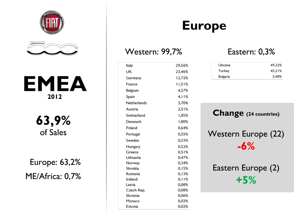Registrations data for Fiat 500 in EMEA region (Europe, Middle East, Africa). This region counts for 64% of 500's worldwide sales. Last year it had a better performance in Eastern Europe, but West continues to be the most important market for this small car. Source: FGW Data Basis, www.bestsellingcarsblog.com