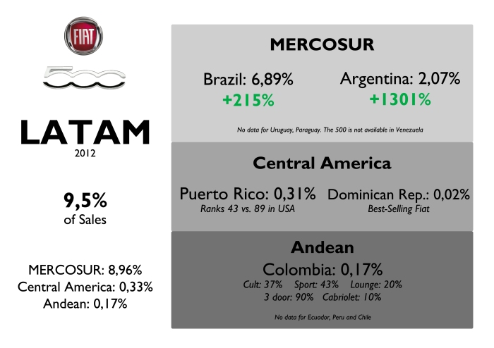 Latin America is another important market for the small car. After the introduction of the Mexican version, registrations have jumped everywhere. Mexico has a FTA with Colombia, Chile and Central America, and an automotive agreement with MERCOSUR. Source: FGW Data Basis, www.bestsellingcarsblog.com, Fiat
