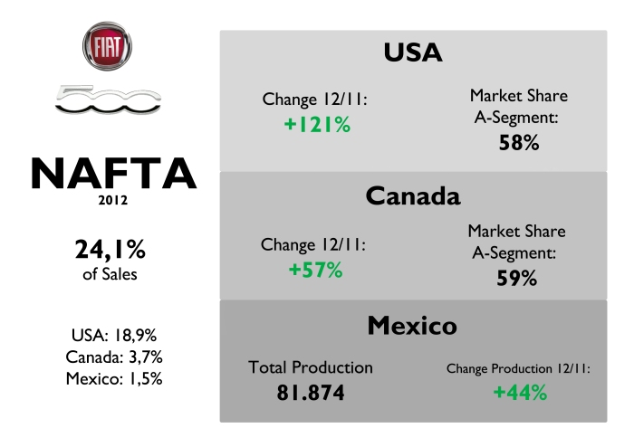 NAFTA is now the second largest market thanks to US market, which became the single biggest one. Source: FGW Data Basis