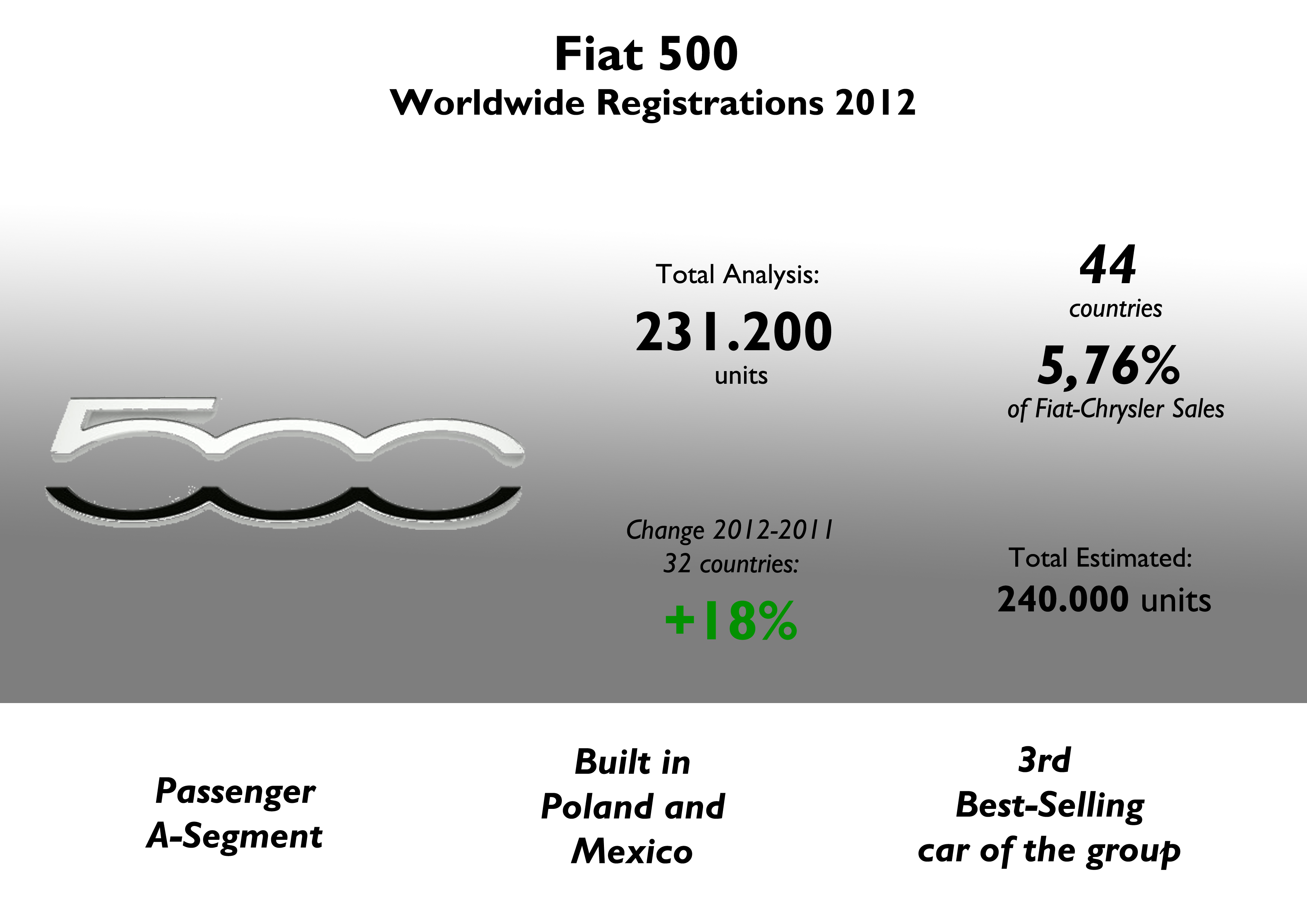 The 500 was fiat chrysler 3rd best selling car in 2012 i could
