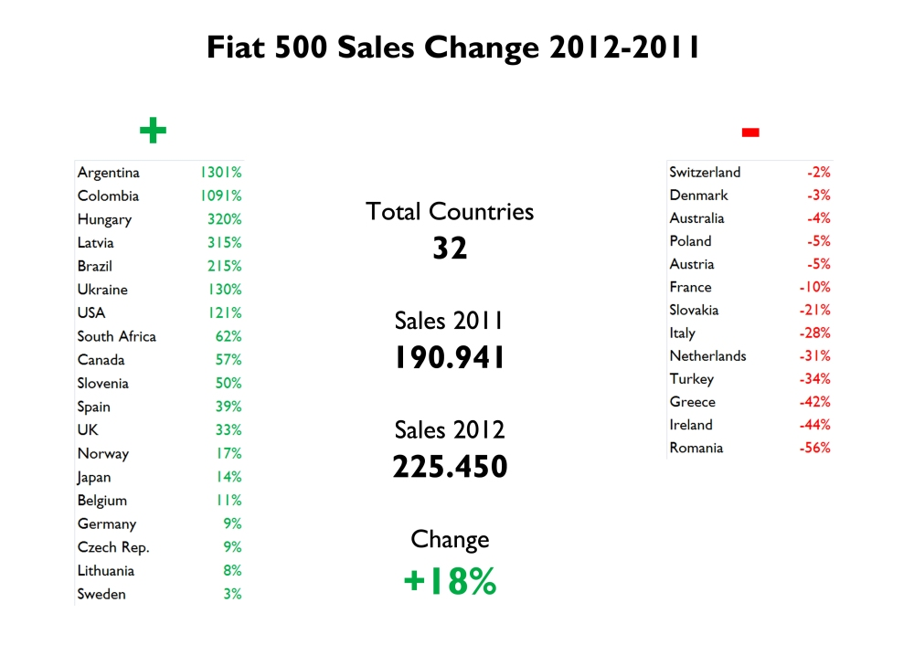 I got information for 32 countries for the variation year-on-year. They totaled 191.000 units in 2011, and 225.000 in 2012. The 500 did very good in American countries, and some important European markets. In the other hand, it fell in Italy, France and the Netherlands. Source: FGW Data Basis, www.bestsellingcarsblog.com, Fiat