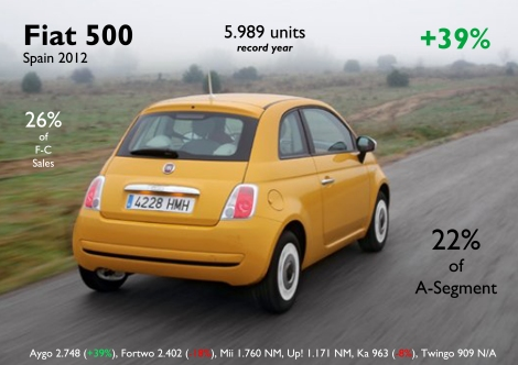 After 5 years in this market, the 500 got a record year in 2012 with almost 6 thousand units, more than 2 times its immediate competitor. Photo by: Autobild.es. Source: FGW Data Basis, ANIACAM, Best Selling Cars Blog
