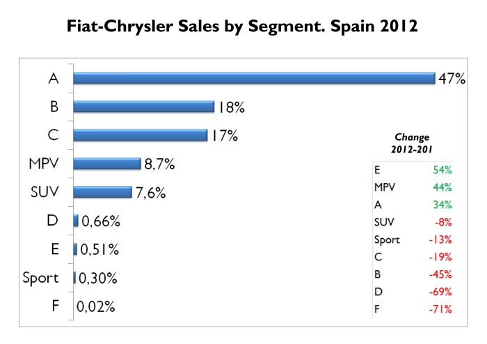 Almost half of Fiat-Chrysler PC Sales correspond to city cars. This segment counts for only 4% of total market. In terms of growth, E-Segment had a good jump thanks to the Thema. B-Segment sales fall a massive 45%, is just too much. Source: FGW Data Basis, ANIACAM