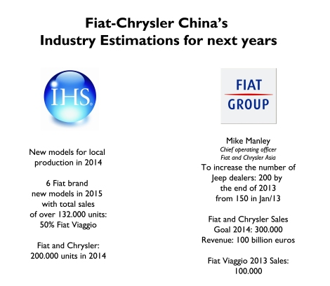 Here it is possible to see the differences between Fiat-Chrysler and IHS estimations. The group will definetely rise its registrations, specially after Jeep's arrival, but it won't be as acelerated as it was for its competitors some years ago. Source: IHS, WSJ, Bloomberg
