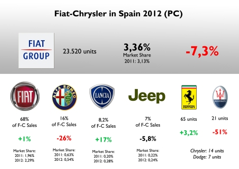 Spain was 8th largest market for Fiat-Chrysler in Europe in 2012. In terms of market share, Spain is above Germany, the UK and France. Alfa Romeo is the cause of the group's overall fall, along with Dodge and Chrysler that stopped selling cars in this market. Ferrari didn't bad at all with 65 units. Alfa Romeo doubles Lancia's sales even if it counts on only two models. Source: FGW Data Basis, ANIACAM