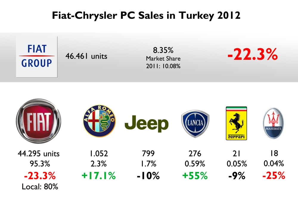 The group's presence in Turkey is mainly occupied by Fiat brand and its local products. Total sales are far from the results in France, Germany or UK, but market is the third best in Europe, after Italy and Serbia. Good for Alfa Romeo, which sold more than 1 thousand units (more than in Greece or Portugal). Lancia had a big jump but is still very unknown. Source: www.bestsellingcarsblog.com,