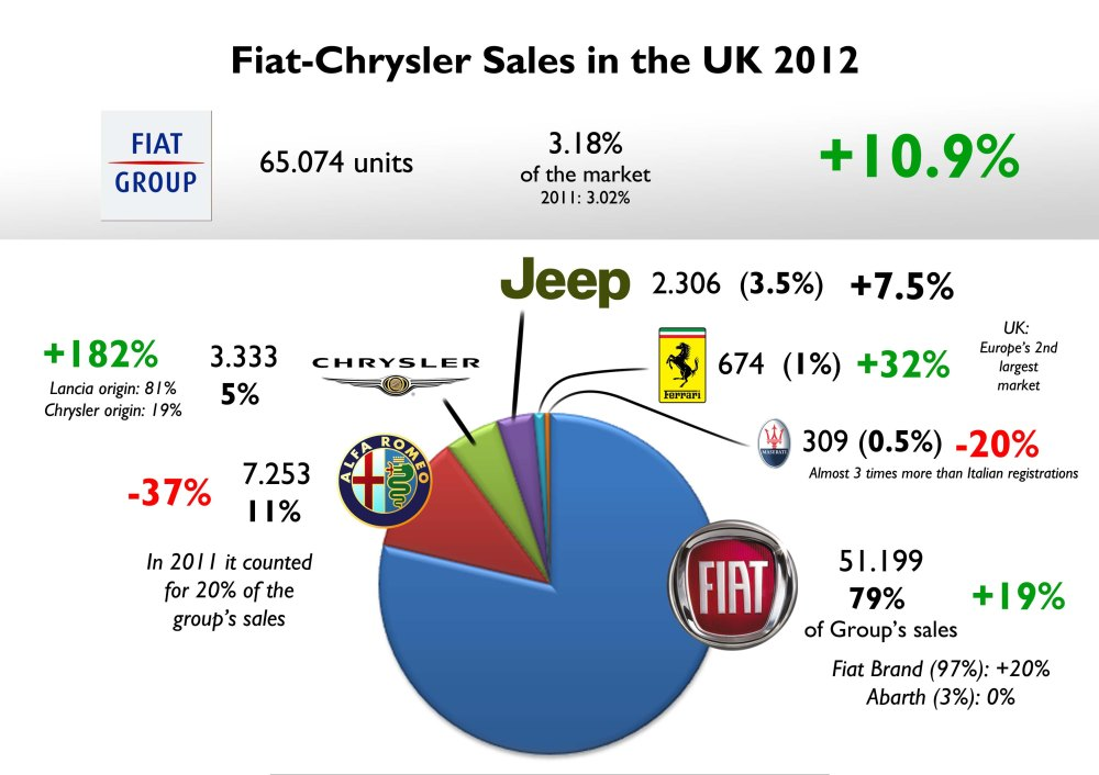Last year, the UK car market became Fiat-Chrysler's third best-selling in Europe, after Italy and Germany. Fiat brand counted for 80% of total sales, and Alfa Romeo lost 9 bp compared to 2011. Good for Chrysler which got its first Lancia products. Ferrari did very good, while Maserati is down but is ahead of Italian terrible results. Jeep suffered the consequences of the disparition of the Cherokee. Source: FGW Data Basis