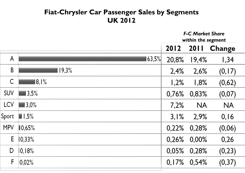 A-Segment models count for 64% of the group's sales in the UK. It is a shocking result that should be balanced soon. The group is very strong in that segment getting 21% of it (1.3 bp more than in 2011). Passenger LCV are also important in their segment.  Fiat-Chrysler sells more Sporty cars than MPV, E, D, or F segment cars. Notice also that Chrysler 300 (E-Segment) counts for more sales than Alfa 159 (D-Segment). Source: FGW Data Basis