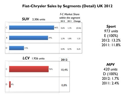 The whole group sold only 2.300 SUVs of all types. 46% were C-SUV which got only 0.6% of C-SUV segment, down 0.56 bp on 2011 comparison. It is a very weak position in SUV segment. Regarding Passenger LCV, the small LCV from the group catch 10.4% of C-LCV segment. The group improves in Sport segment but is doing very bad in MPV with only 420 units sold. Source: FGW Data Basis