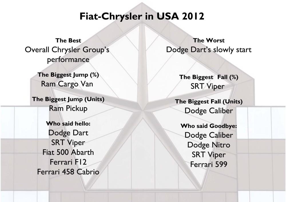 Fiat-Chrysler in USA 2012
