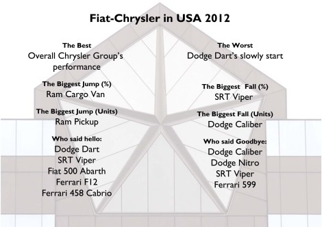 Fiat-Chrysler in USA 2012
