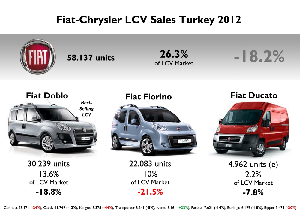 Fiat is the leader in LCV market, which is very important in Turkey. Last year the Doblo was the best-selling LCV. However its sales went down just exactly as total market. Fiat-Tofas will soon start exports of Fiat Doblo to North America. Source: tuludarican.wordpress.com