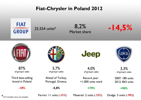 The group's fall is due to Fiat brand fall, which is now the third best-selling brand in Poland (some years ago was the first). The arrival of new Lancias and Jeep brand helped the group to enlarge its range of products and slow down total fall. Jeep sold more than 1000 units, which is very good. Lancia has had a big jump since 2007 but its numbers are still marginal. Source: FGW Data Basis, Carmarket.com.pl