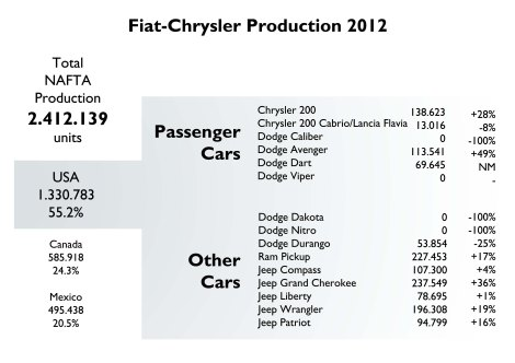 This figure shows Chrysler's main problem nowadays: its plants are running more than 100% of their capacity. The opposite to what happens in Europe.