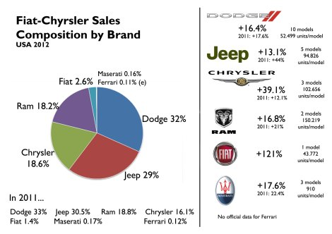 Chrysler brand and Fiat had the best performances of the group. Jeep slowed down but is still doing good. Source: Good Car Bad Car