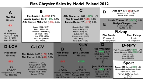 Good for the Giulietta and Grand Cherokee. Bad for the MiTo, Bravo, and all LCVs. Source: FGW Data Basis, carmarket.com.pl, Best Selling Cars Blog