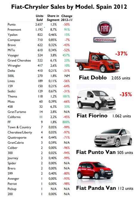 Source: FGW Data Base, Best Selling Cars Blog, ANIACAM