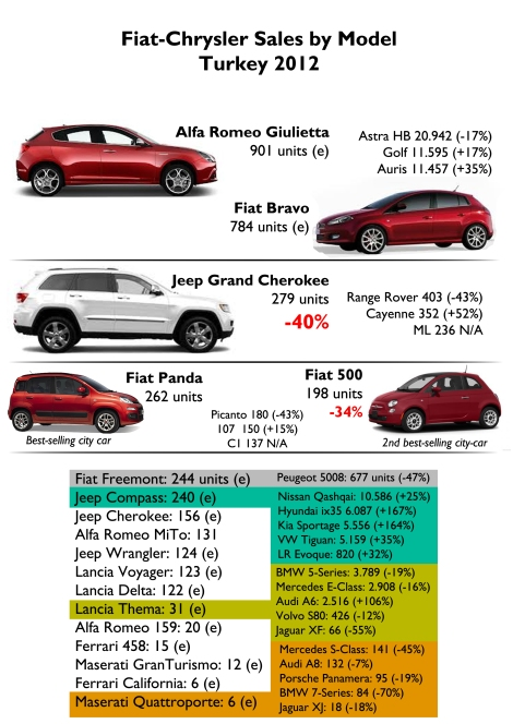 (e): estimated. The Panda and 500 lead in the small A-Segment. The Grand Cherokee is not far in its ranking, and the Giulietta/Bravo/Delta had very low sales. Source: www.e-otodergi.com, tuludarican.wordpress.com