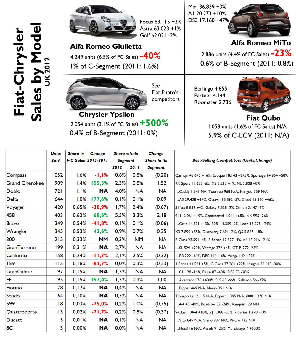 The Giulietta had a terrible year and did even worse than the MiTo. The Ypsilon became the group's 6th best-selling car with more than 2.000 units (more than total in Germany). Notice that the Ferrari 458 is more popular than the Fiat Bravo: good for the Ferrari, very bad for the Fiat. Source: FGW Data Basis, www.bestsellingcarsblog.net