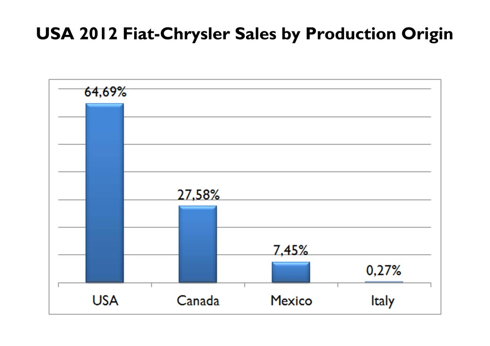 Just as it happens in Italy around 2/3 of Chrysler cars sold in USA are built locally. Italian made cars share should rise in the coming years according to Marchionne's plans. Source: FGW Data Basis