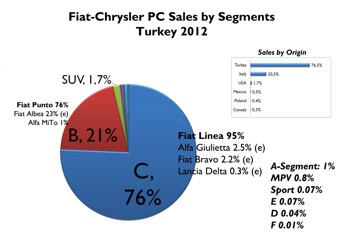 Estimated PC sales by segments for Fiat-Chrysler in Turkey. Most of all cars sold in Turkey correspond to C-Segment, and Linea model. Low share for SUVs and A-Segment. It is the only market in the world where city cars don't lead Fiat brand sales. Source: www.bestsellingcarsblog.com