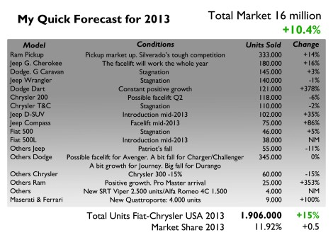 Forecast made upon Chrysler product plan for 2013 and current economic situation in USA. It is expected the market to continue growing and Chrysler to do it even better in order to get 12% of the market, just 1 point above 2014 target. It is expected the Dart to take off starting from 7 thousand units in January up to 12.000 in December. Other successful products will be the renovated Jeep Compass and the new D-SUV from Jeep. But more sales volume will come from the success of the updated Jeep Grand Cherokee. Other products like the 200, Minivans, the Wrangler, Charger and Journey are expected to maintain their 2012 results. The Durango will fall dramatically (-30%), while the Patriot, 300 and the Challenger will also lose market share. Maserati may sell 4.000 units of its new flagship and the Ghibli will not arrive till late 2013. Finally, Alfa Romeo will return with its 4C, from which it is expected to sell around  1.500 units.