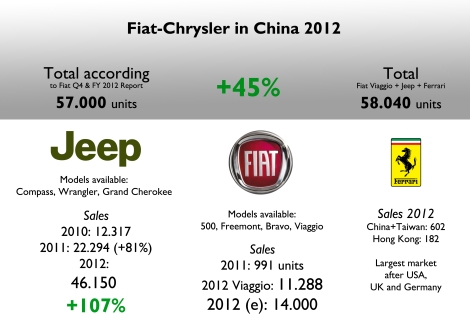 In its Q4 & FY 2012 report, Fiat informed that the whole group sold 57.000 units, up 45%. That total corresponds to Fiat Viaggio + Jeep sales. However the group is present with other brands and models. Jeep is the best-selling brand but none of its models is produced locally. Ferrari did also quite good. Source: 'Q4 & FY 2012 Results Review', SEMA