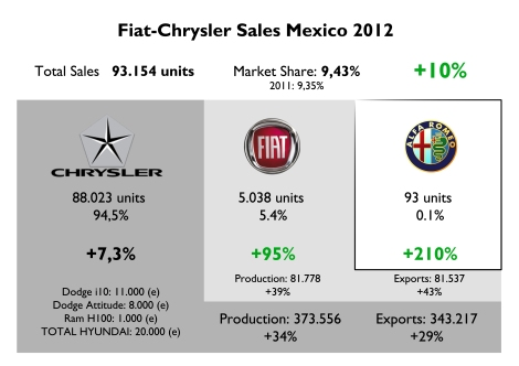 Chrysler Group counted for 94% of the group's sales. Its sales includes Hyundai sales as they have an agreement in which Chrysler sells and distributes 3 Hyundai models. Fiat brand had a big jump thanks to the 500 made in Toluca. All the production was exported mainly to USA (53%), Brazil (20%) and Canada (10%). Alfa Romeo sold only 93 units in a million units market. Source: AMIA, AMDA