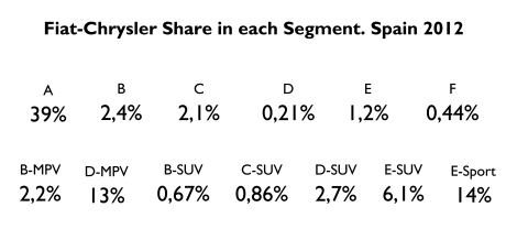 Excellent share in A-Segment, good in premium sporty, large MPV and SUV. Very bad for D and F Segments, and B and C-SUV. Source: FGW Data Basis