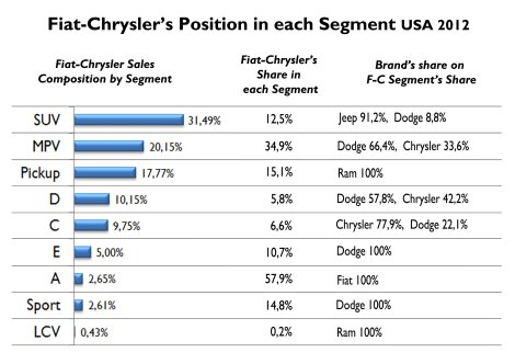 This chart shows first the group sales' composition by segment (1st column). Then it shows Fiat-Chrysler's share in each segment (2nd column). Finally there is the composition by brands for each segment. Notice how strong the group is in MPV segment and most of the sales come from Dodge brand. In the other side  the group's position in 'D' segment is very small. Complete dominance in 'A' segmente thanks to the 500. Source: FGW Data Basis
