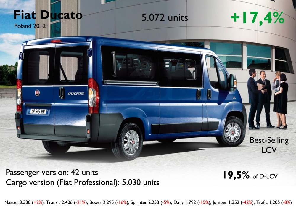 Just as it happened in Germany, the Ducato became Fiat's second best-selling car and was the leader of its segment. Most of them are for commercial use. The whole segment (D-LCV) is up only 2,7%, and the Ducato was one of the few to increase its sales. Source: FGW Data Basis, carmarket.com.pl