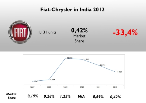 It was the first foreigh auto maker to start operations in India but it is now one of the last in the ranking with only 0,42% market share. Source: Carsitaly.net