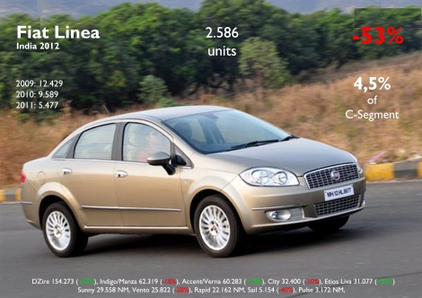 The sales figures of this sedan hasn't stop falling since its launch. Price and positioning may be affecting its performance. Source: FGW Data Basis, Best Selling Cars Blog, Carsitaly.net