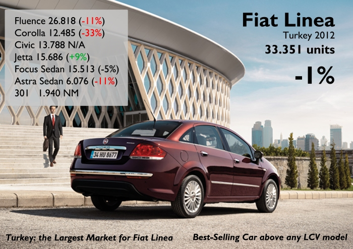 The Linea, developed for emerging markets, became the first passenger car to lead all rankings in Turkey. It has a great success and tough competition, specially from Renault. Source: focus2move.com, www.e-otodergi.com, tuludarican.wordpress.com