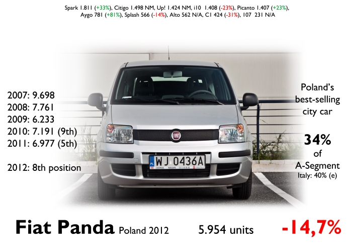 Even if the new generation is available since last year, most of Panda's registrations in Poland correspond to the locally made second generation. Its sales have dropped continuosly since 2007, but it is still the best-selling city car counting for a big part of its segment. VW Group had a good start with its Citigo and Up! both in 2nd and 3rd place. Source: FGW Data Basis, carmarket.com.pl